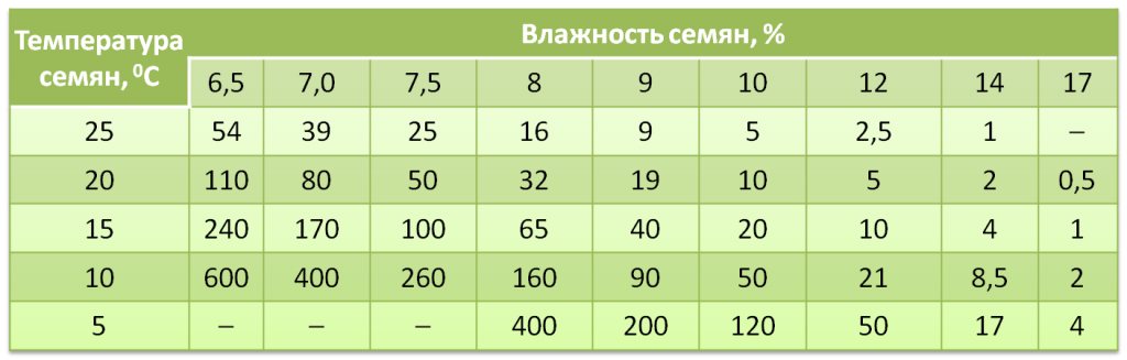 desikatsiya-1-tablitsa