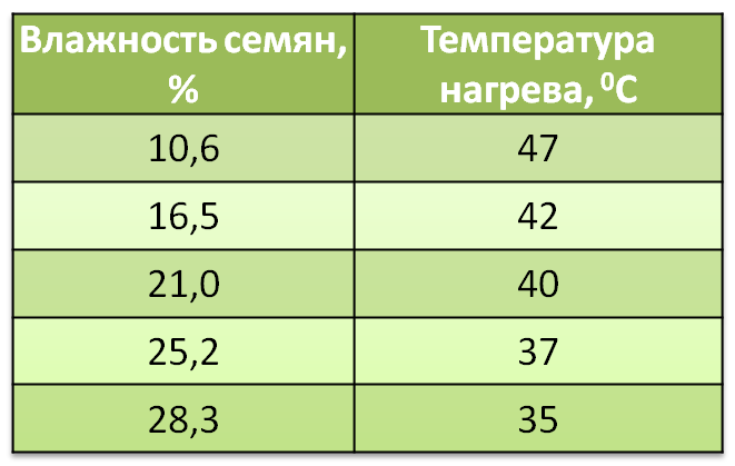 desikatsiya-2-tablitsa