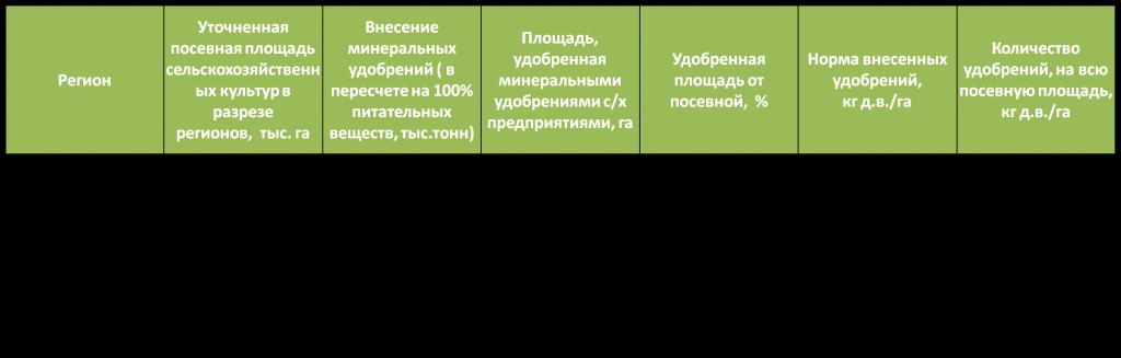 pshenitsa-udobreniya-sko