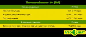 Моноаммонийфосфат аммофос купить цена в Казахстане