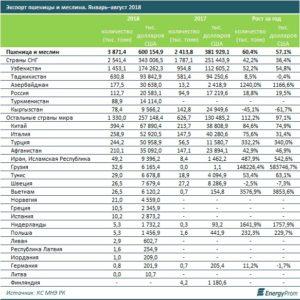 Экспорт зерновых в Казахстане